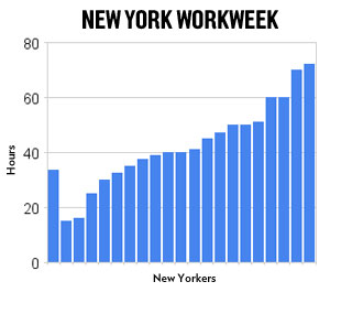 New York Workweek