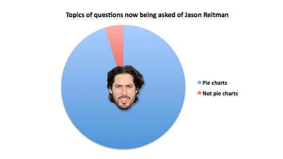 Jason Reitman Now Pretty Much Just Being Asked About Pie Charts