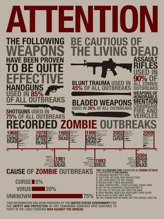 zombiechart.jpg